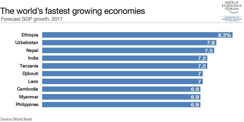 तीब्र आर्थिक विकास गर्ने देशमा नेपाल विश्वमै तेस्रो, भारत चाैँथो