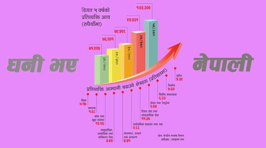 धनी भए नेपाली: नेपालीको प्रतिव्यक्ति आय बढ्यो
