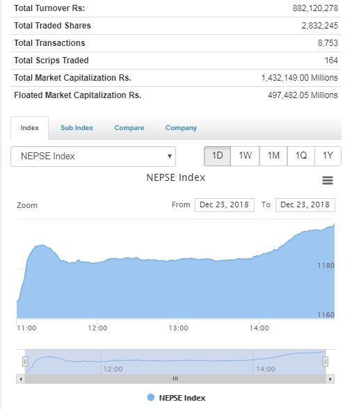 शेयर बजार उत्साहजनक  : परिसुचक ३२ अंकले बढ्यो, साढे ८७ करोडको कारोबार
