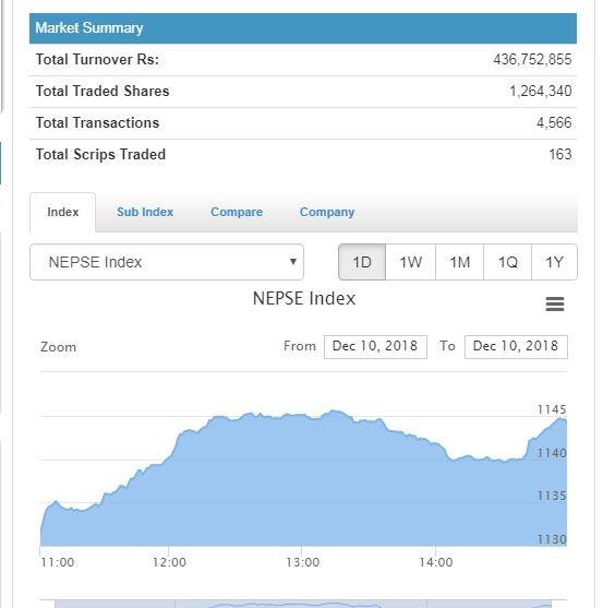 नेप्से दोहोरो अंकले बढ्यो, ४३ करोडको कारोबार